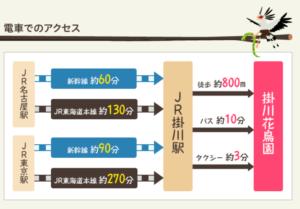 掛川花鳥園アクセス