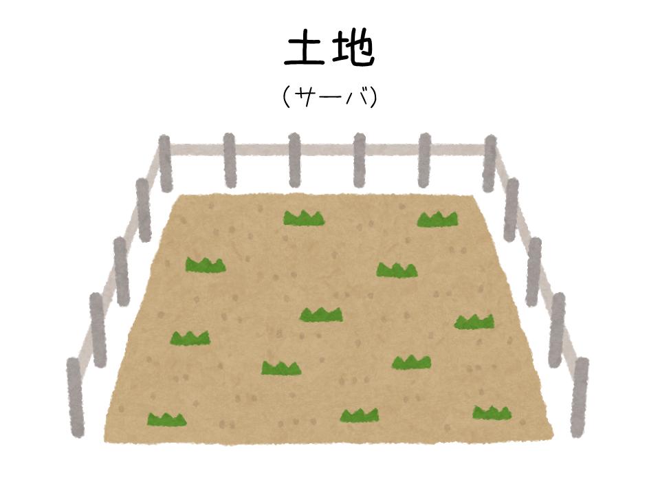 土地(サーバ)